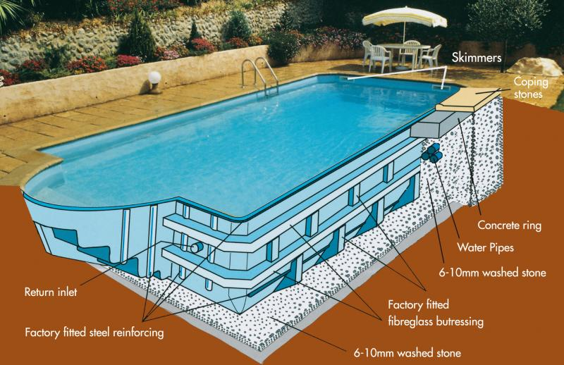 Installation Bakewell Pools